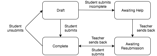 automatic submission  lifecycle
